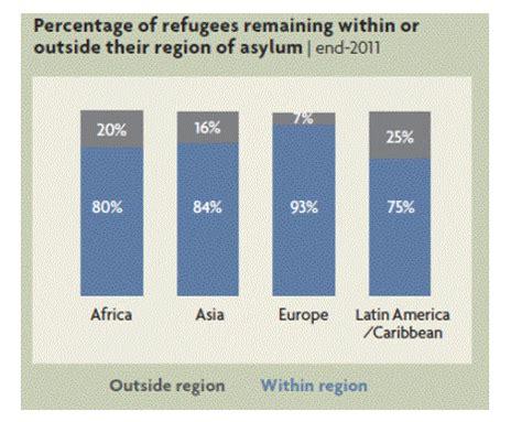 Essay on syrian refugees